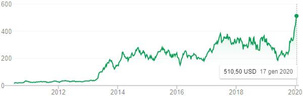 Tesla in Borsa, gennaio 2020