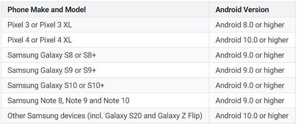 L'elenco degli smartphone compatibili con il mirroring di Android Auto sul display del veicolo