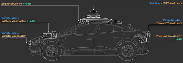 La nuova incarnazione della guida autonoma secondo Waymo