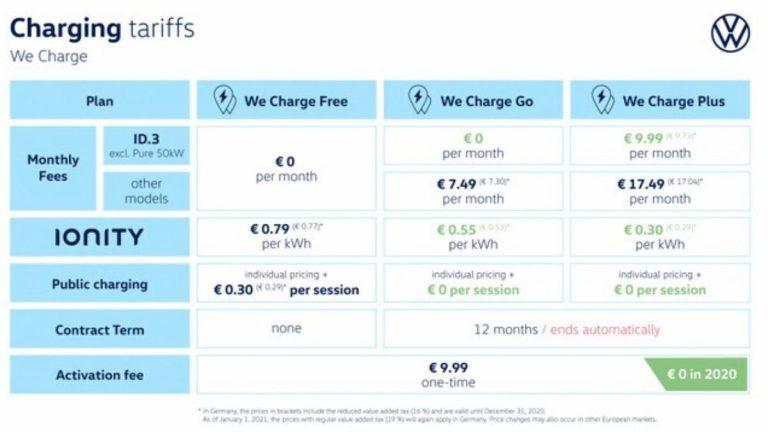 We charge VW