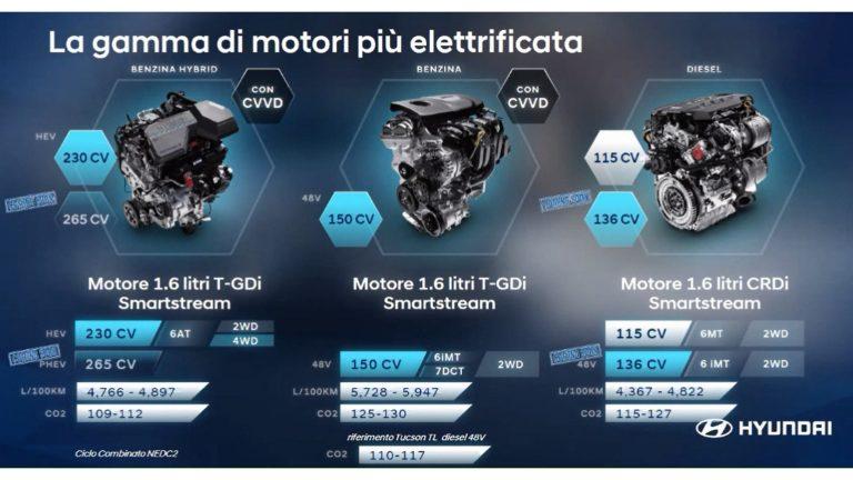 Gamma motori Nuova Hyundai Tucson 2021