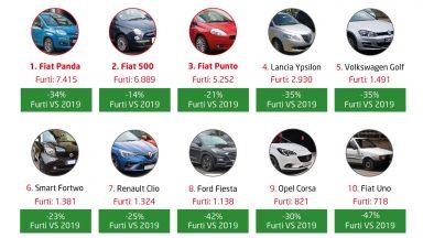 Auto più rubate d'Italia: ecco la classifica